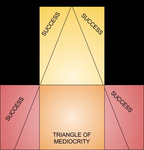 TRIANGLEofmediocrity (1).png