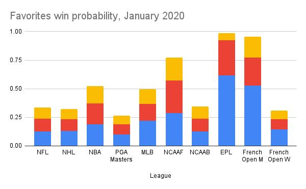 Odds in January 2020