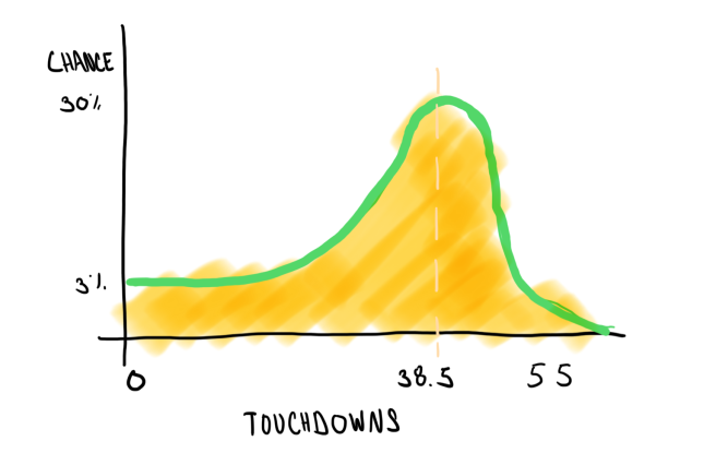 Rodgers chart